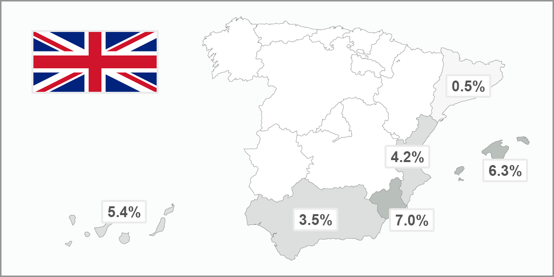 British buyers in Spain