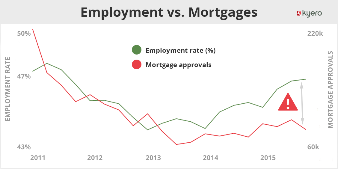 Employment vs. Mortgages