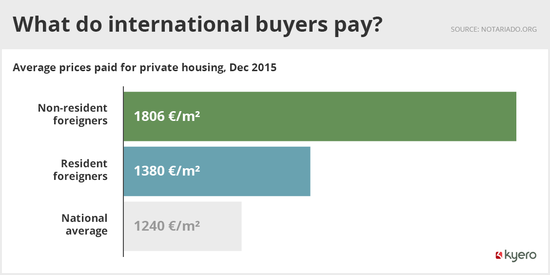 What international buyers pay for Spanish housing