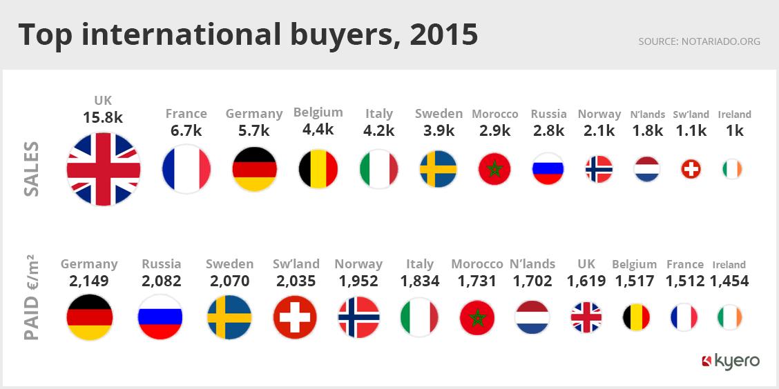 Top international buyers in Spain, 2015