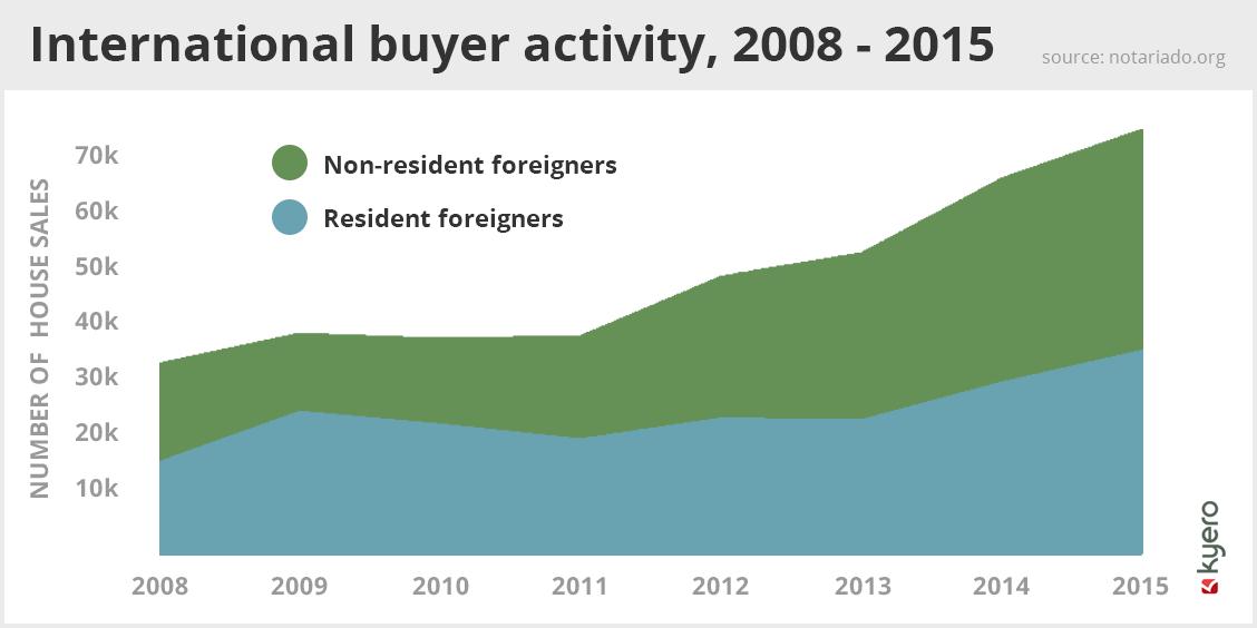 International buyer activity, 2008 - 2015