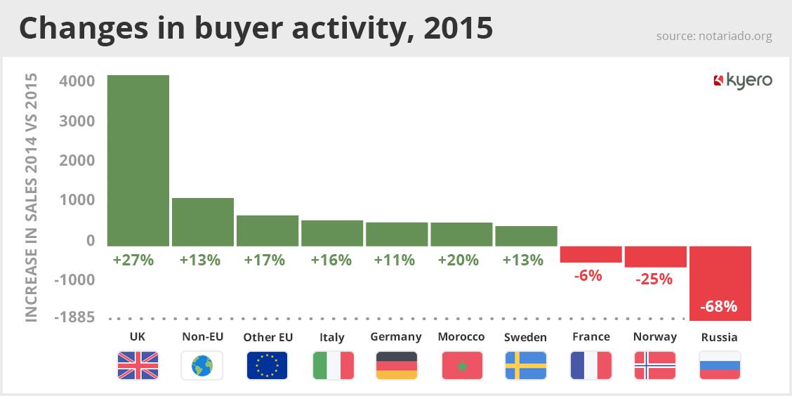 Changes in buyer activity, 2015