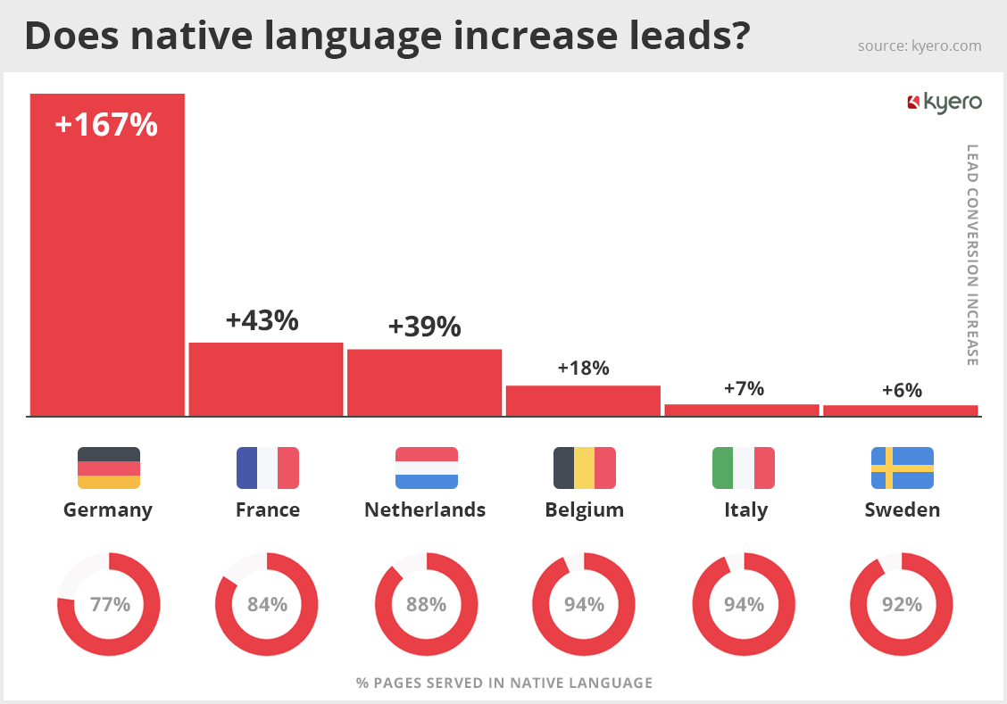 Does native language increase leads?