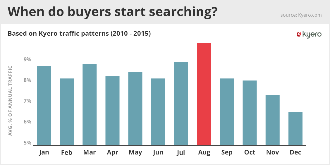 When do buyers start searching?