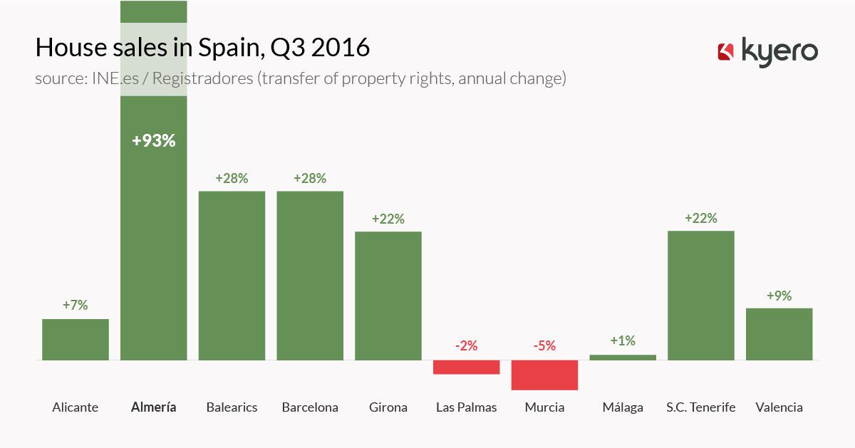 House sales in Spain, Q3 2016