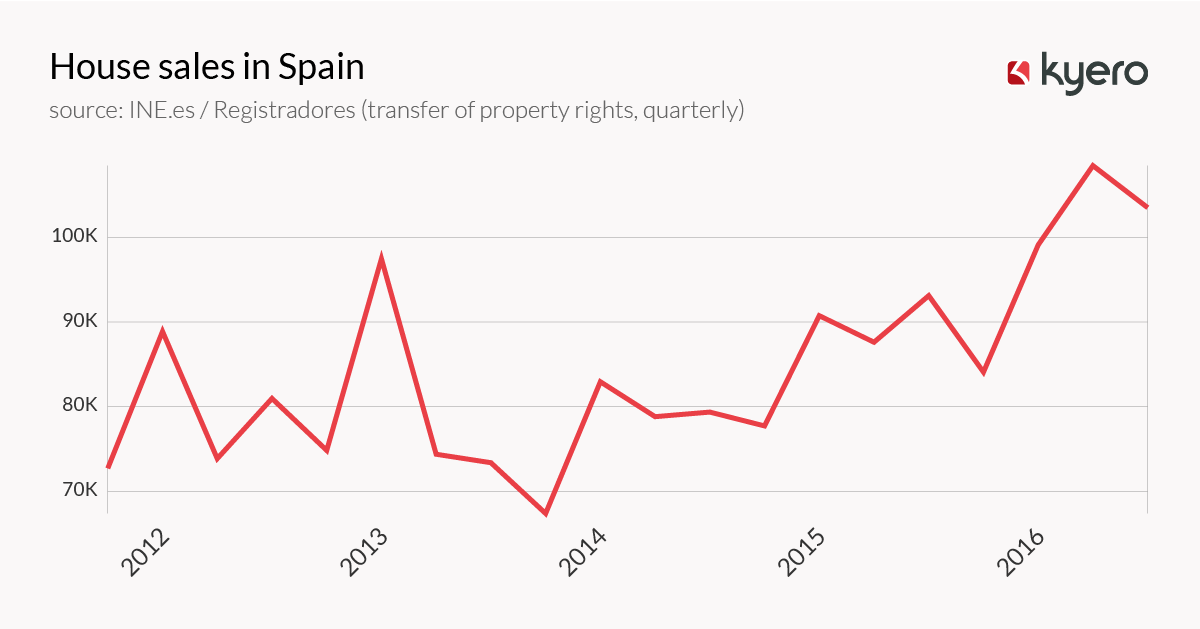 House sales in Spain (2012 - Q3 2016)