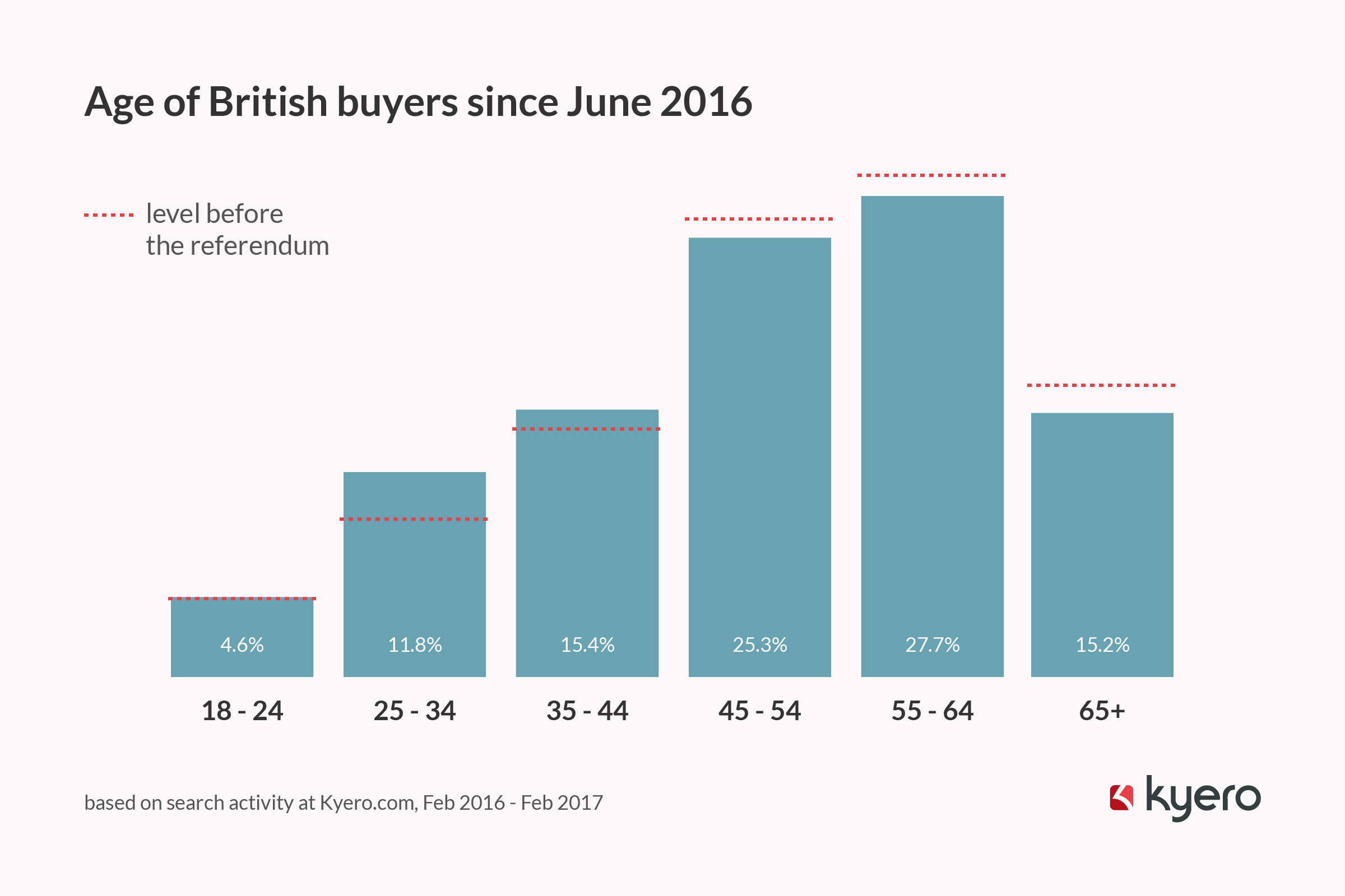 Age of British buyers since June 2016