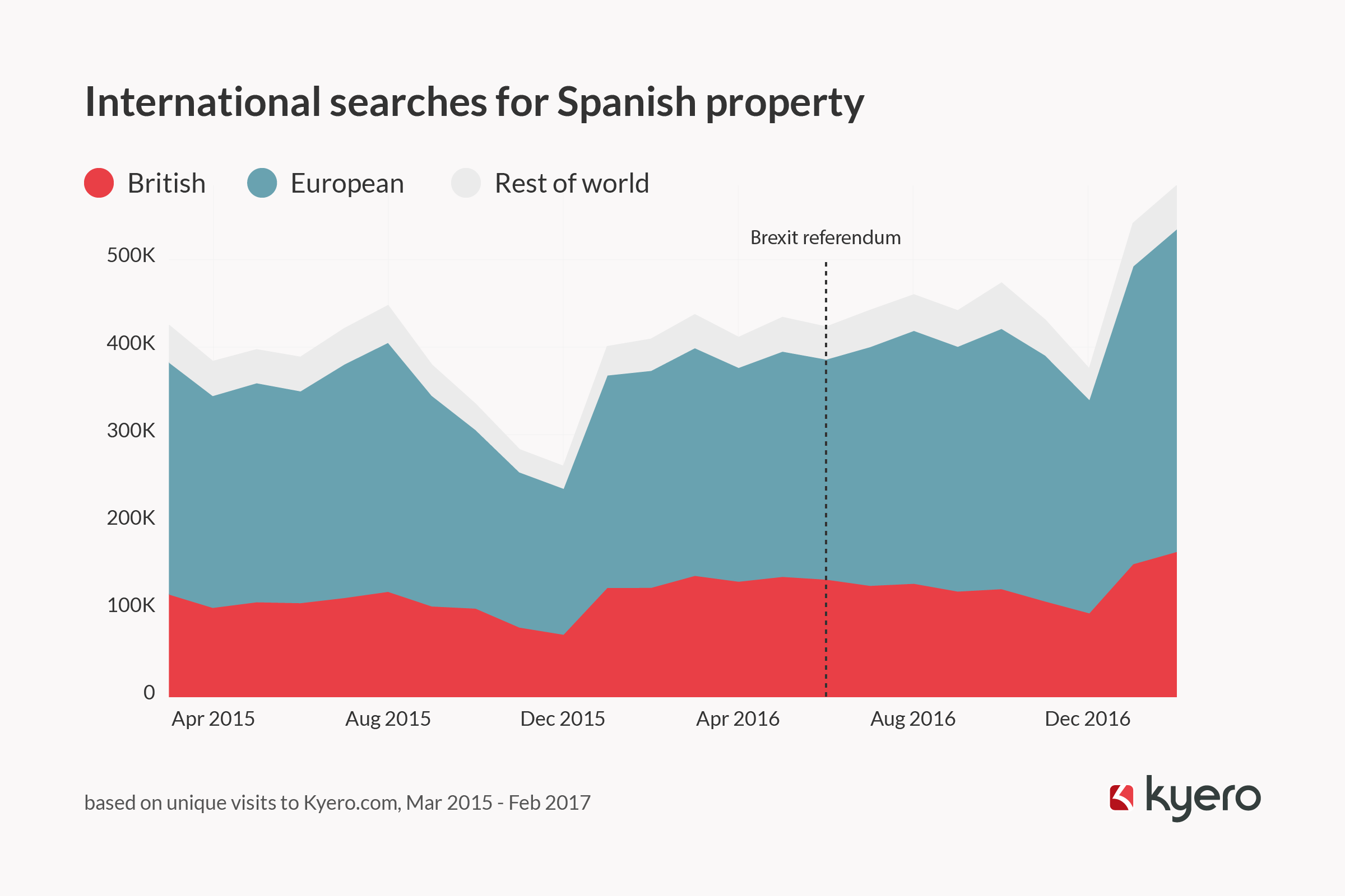 International searches for Spanish property